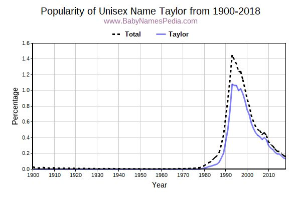 Unisex Popularity Trend  for Taylor  from 1900 to 2015