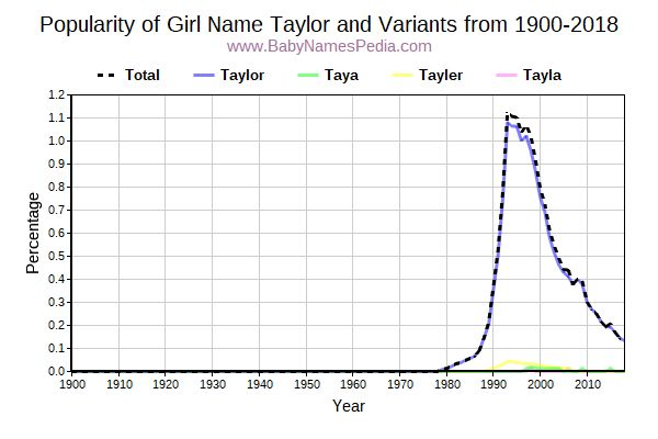Variant Popularity Trend  for Taylor  from 1900 to 2017