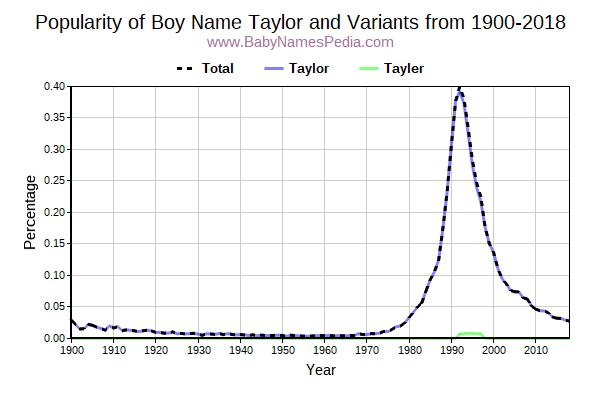 Variant Popularity Trend  for Taylor  from 1900 to 2015