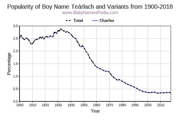 Variant Popularity Trend  for Teàrlach  from 1900 to 2016