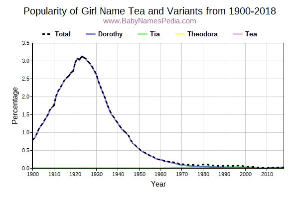 Variant Popularity Trend  for Tea  from 1900 to 2018