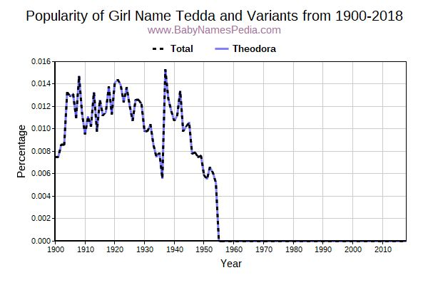Variant Popularity Trend  for Tedda  from 1900 to 2016