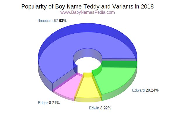 Variant Popularity Chart  for Teddy  in 2018