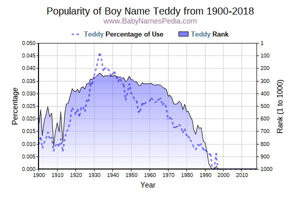 Popularity Trend  for Teddy  from 1900 to 2018