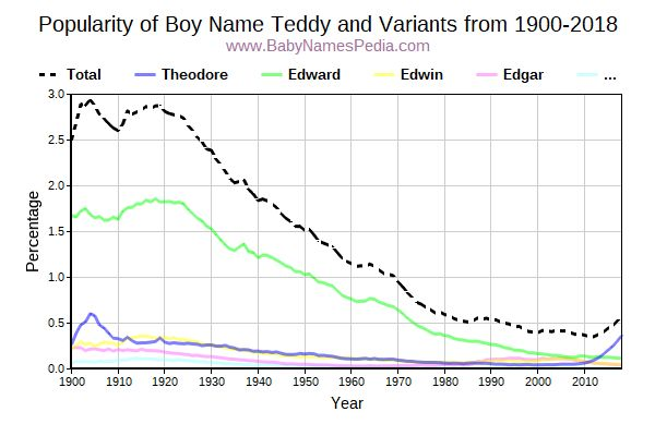 Variant Popularity Trend  for Teddy  from 1900 to 2018