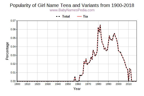 Variant Popularity Trend  for Teea  from 1900 to 2016