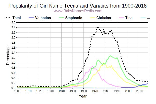 Variant Popularity Trend  for Teena  from 1900 to 2016