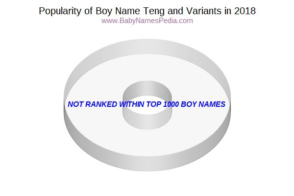 Variant Popularity Chart  for Teng  in 2016