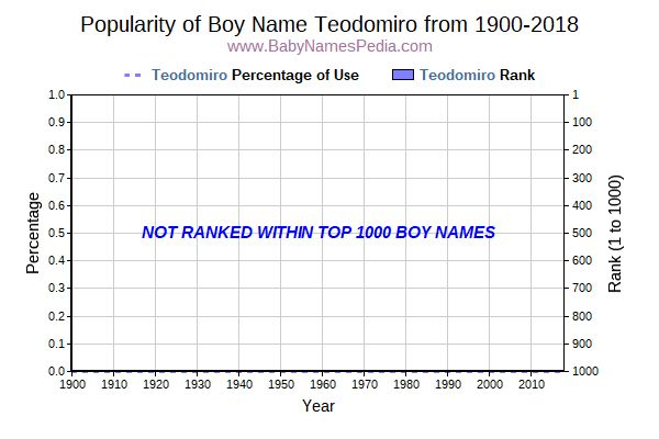 Popularity Trend  for Teodomiro  from 1900 to 2018