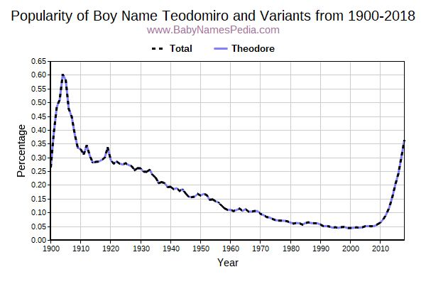 Variant Popularity Trend  for Teodomiro  from 1900 to 2018