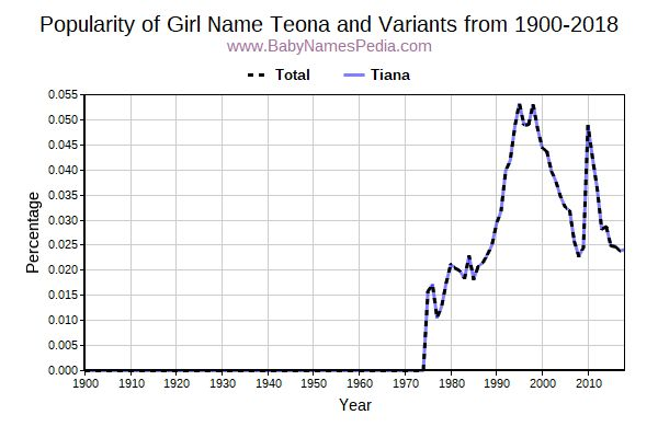 Variant Popularity Trend  for Teona  from 1900 to 2016