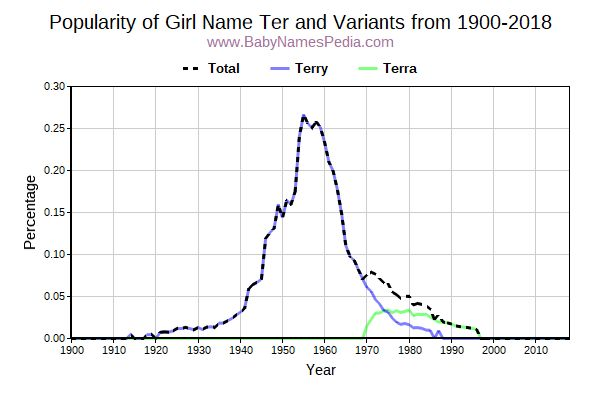 Variant Popularity Trend  for Ter  from 1900 to 2017
