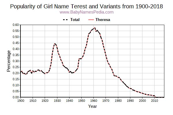 Variant Popularity Trend  for Terest  from 1900 to 2015