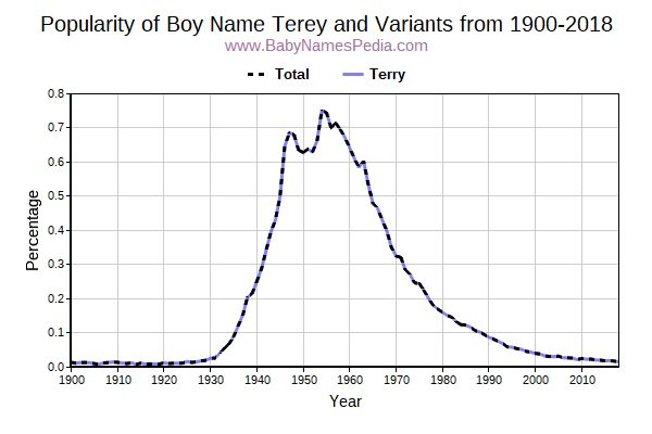 Variant Popularity Trend  for Terey  from 1900 to 2016