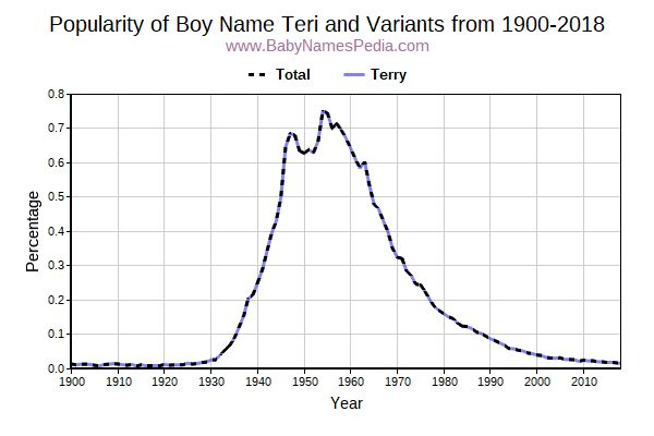 Variant Popularity Trend  for Teri  from 1900 to 2016