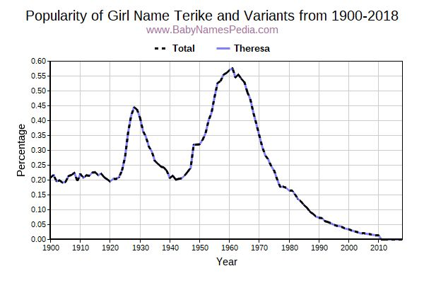 Variant Popularity Trend  for Terike  from 1900 to 2016