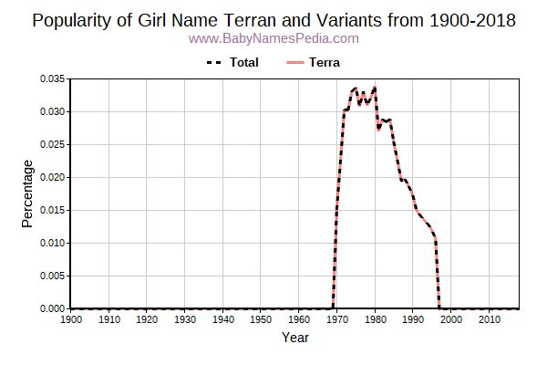 Variant Popularity Trend  for Terran  from 1900 to 2016