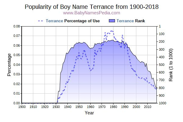 Popularity Trend  for Terrance  from 1900 to 2016