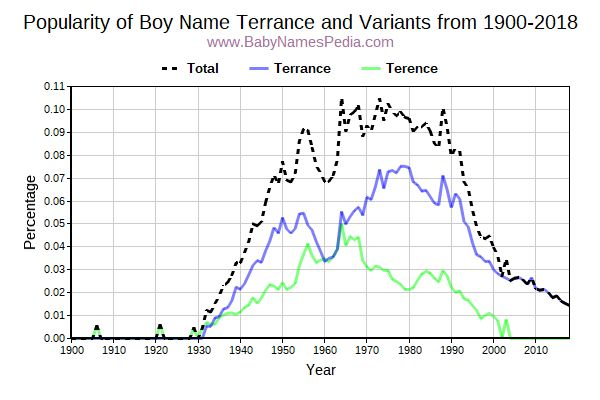 Variant Popularity Trend  for Terrance  from 1900 to 2016