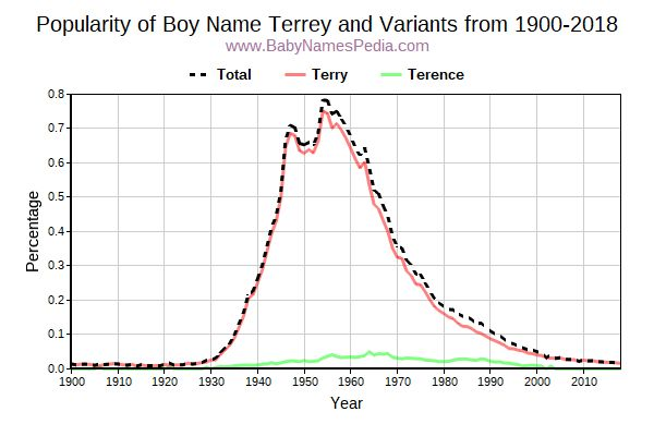 Variant Popularity Trend  for Terrey  from 1900 to 2016