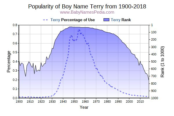 Popularity Trend  for Terry  from 1900 to 2018