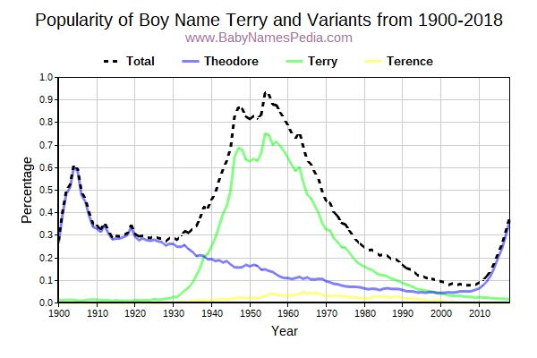 Variant Popularity Trend  for Terry  from 1900 to 2018