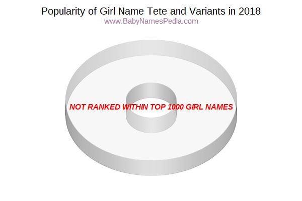Variant Popularity Chart  for Tete  in 2018