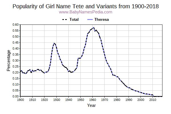 Variant Popularity Trend  for Tete  from 1900 to 2018