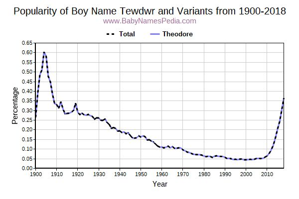 Variant Popularity Trend  for Tewdwr  from 1900 to 2018