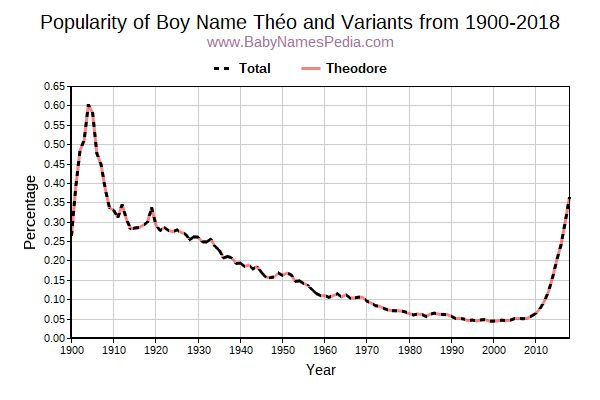 Variant Popularity Trend  for Théo  from 1900 to 2018