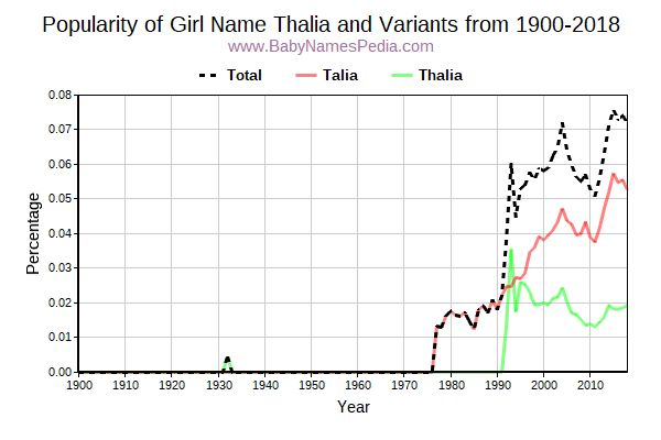 Variant Popularity Trend  for Thalia  from 1900 to 2015