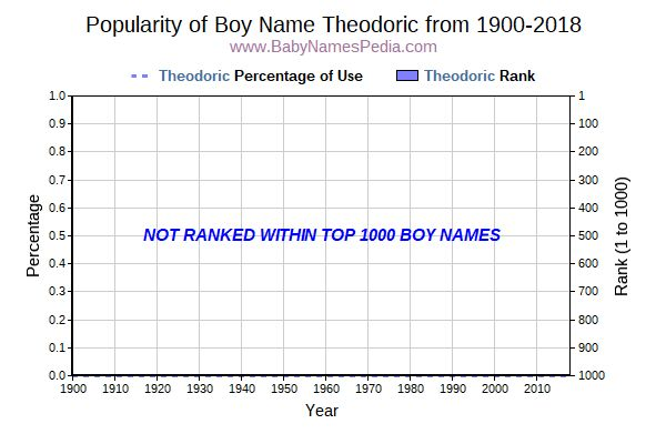 Popularity Trend  for Theodoric  from 1900 to 2018
