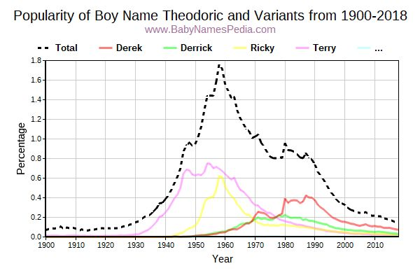Variant Popularity Trend  for Theodoric  from 1900 to 2018