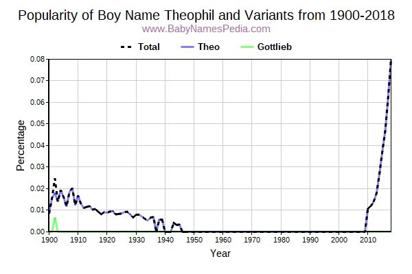 Variant Popularity Trend  for Theophil  from 1900 to 2018