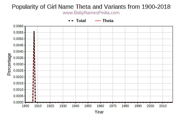 Variant Popularity Trend  for Theta  from 1900 to 2015