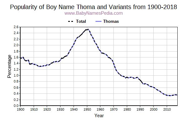 Variant Popularity Trend  for Thoma  from 1900 to 2016