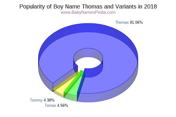 Variant Popularity Chart  for Thomas  in 2015