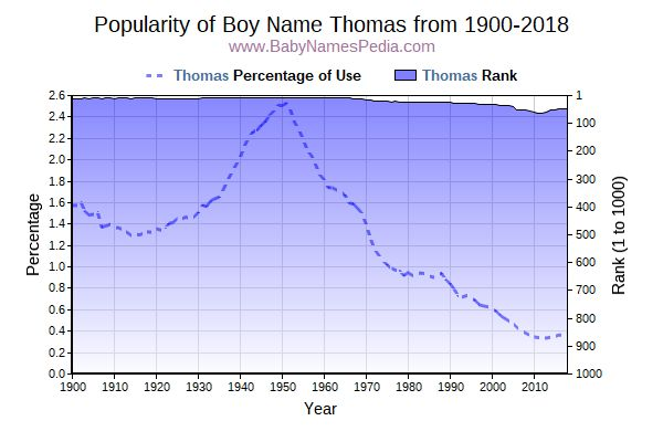 Popularity Trend  for Thomas  from 1900 to 2015