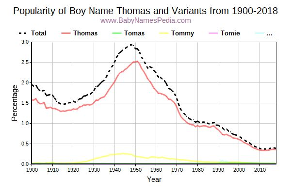 Variant Popularity Trend  for Thomas  from 1900 to 2015