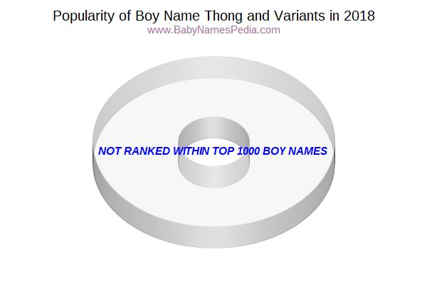 Variant Popularity Chart  for Thong  in 2015