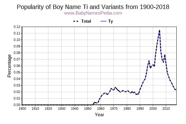 Variant Popularity Trend  for Ti  from 1900 to 2017
