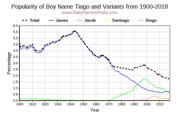 Variant Popularity Trend  for Tiago  from 1900 to 2016