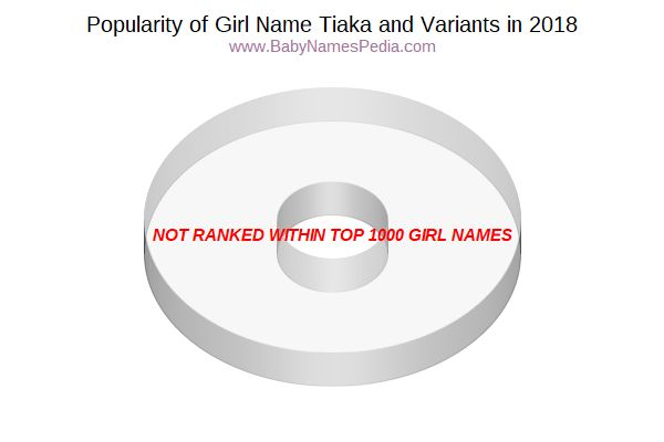 Variant Popularity Chart  for Tiaka  in 2018