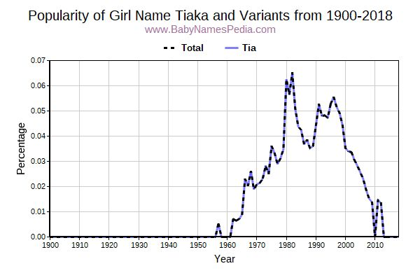 Variant Popularity Trend  for Tiaka  from 1900 to 2018