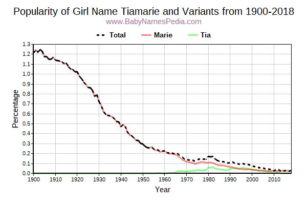 Variant Popularity Trend  for Tiamarie  from 1900 to 2016