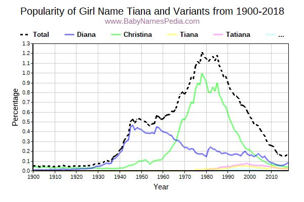 Variant Popularity Trend  for Tiana  from 1900 to 2016