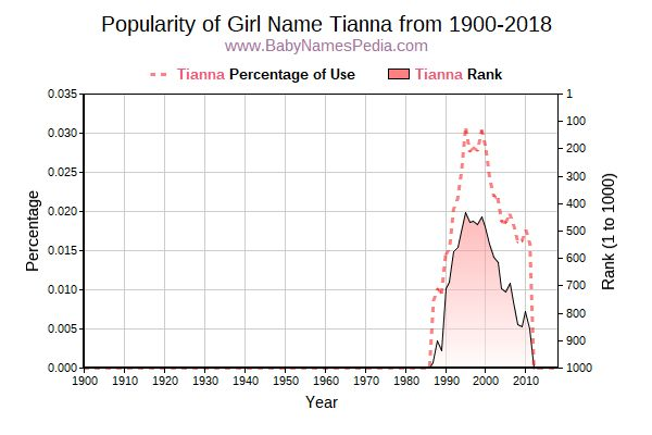 Popularity Trend  for Tianna  from 1900 to 2017