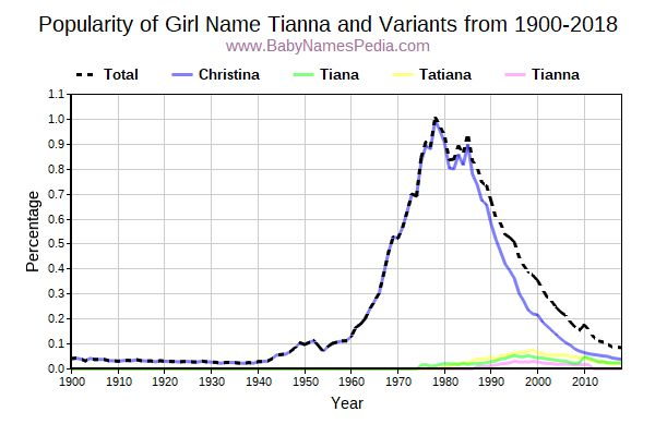 Variant Popularity Trend  for Tianna  from 1900 to 2017