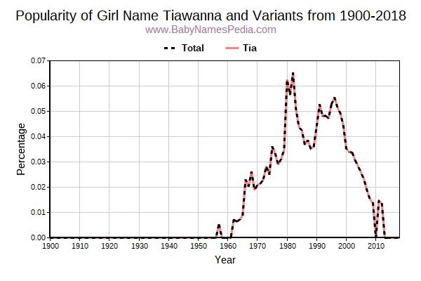 Variant Popularity Trend  for Tiawanna  from 1900 to 2016