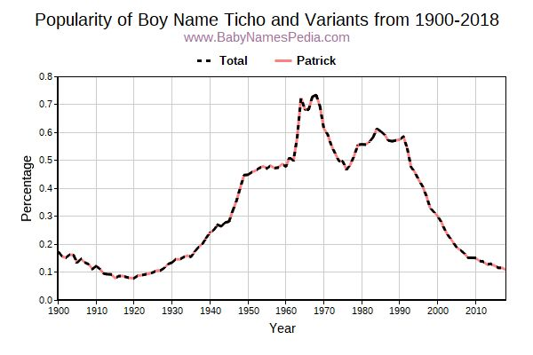 Variant Popularity Trend  for Ticho  from 1900 to 2018